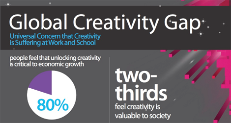 creativity gap